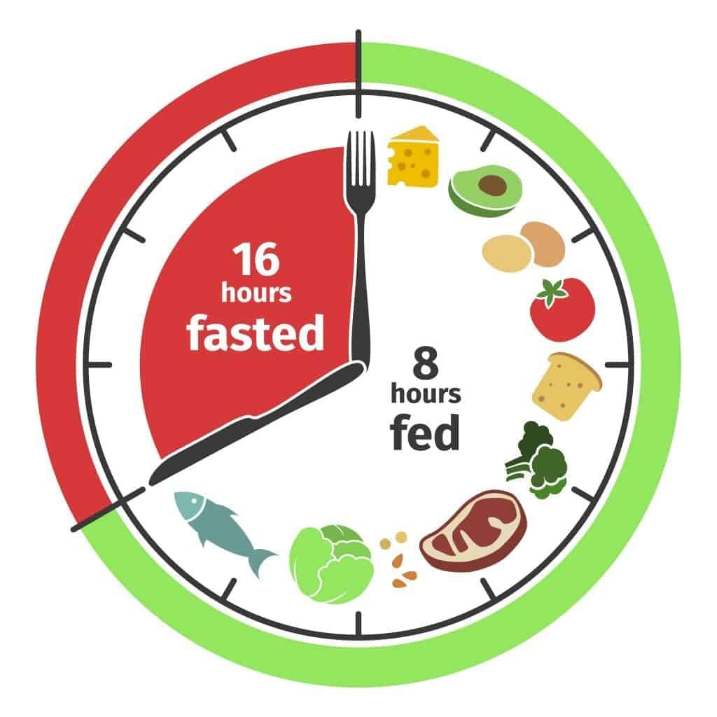 Intermittent Fasting & Eating Disorders